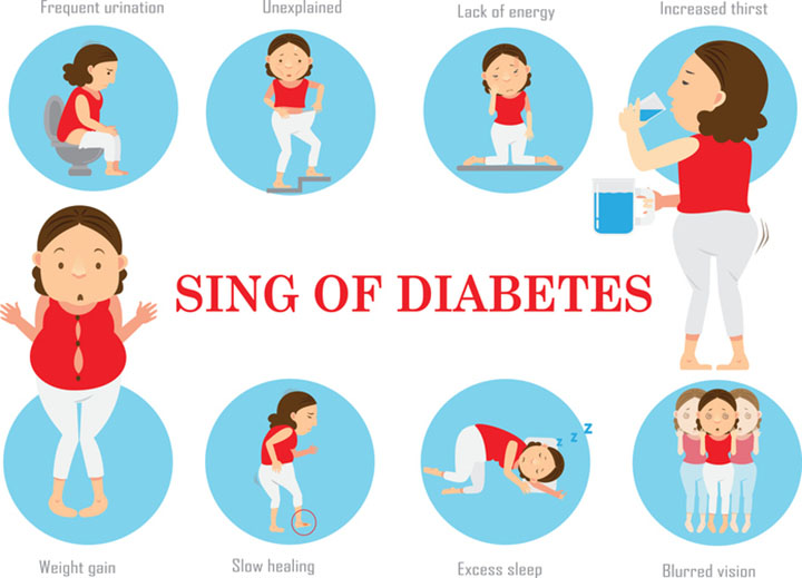 type 2 diabetes symptoms, diabetes diet, diabetes care